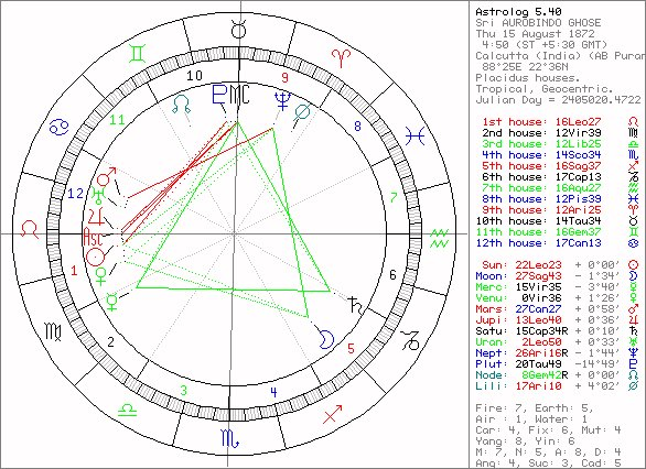 Sri Aurobindo: Astrological Chart